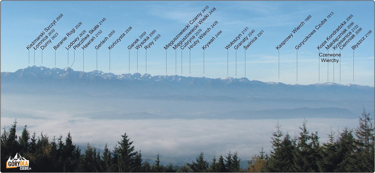 Panorama Tatr